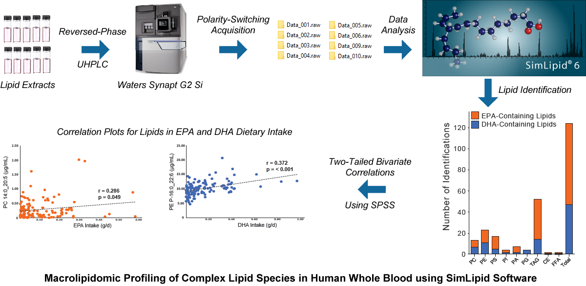 Macrolipidomic profiling of complex lipid species in human whole blood using SimLipid software