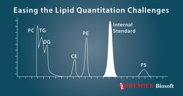 Meet Lipid Quantitation Challenges